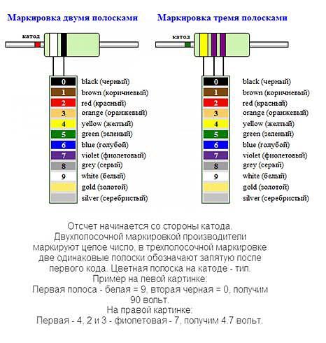 Цветная Маркировка Стабилитронов На Андроид