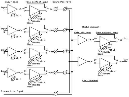 Блок-схема микшера