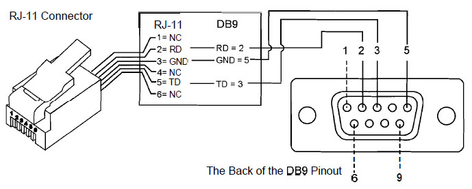 serial pinout diagram