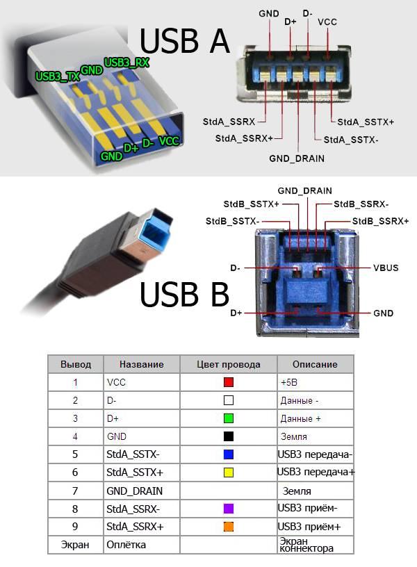Распиновка USB-разъемов 3.0