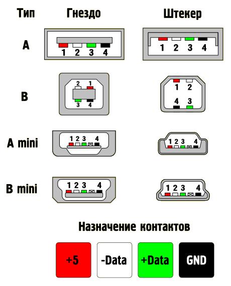 USB 2.0 серии A, B и Mini