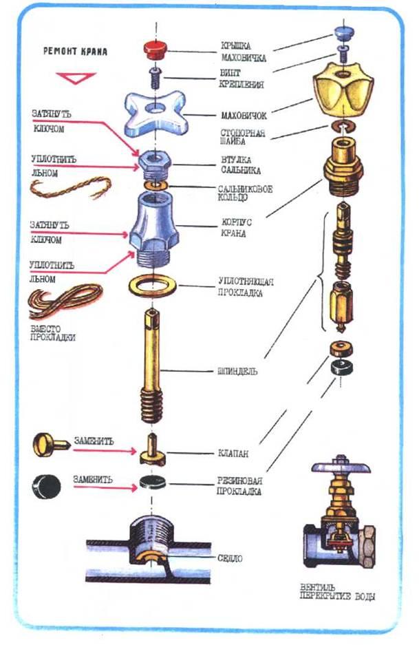 Почему течет кран смесителя