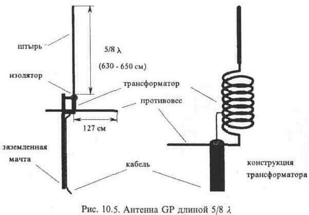 Как усилить антенну радиоприемника своими руками