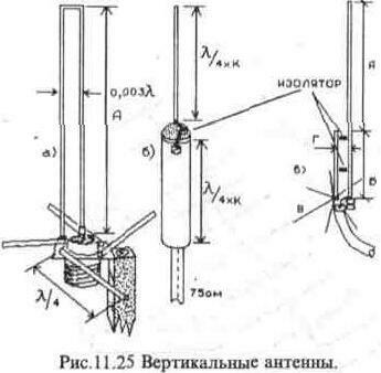 Самодельные вертикальные антенны